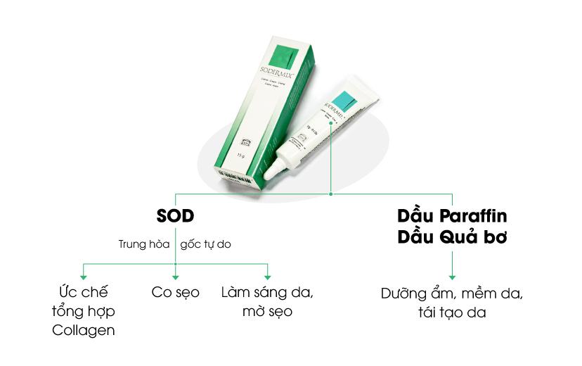 Nhờ việc ức chế tổng hợp Collagen, từ đó giúp co sẹo, mềm sẹo mà Sodermix có hiệu quả chỉ sau vài tuần sử dụng